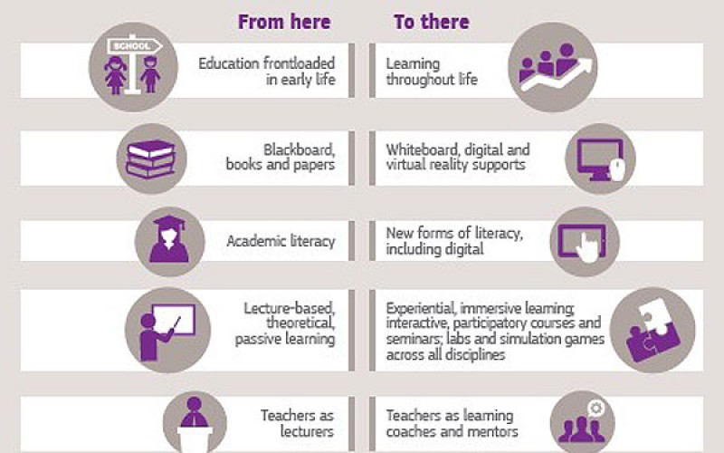 10 Trends Transforming Education As We Know It